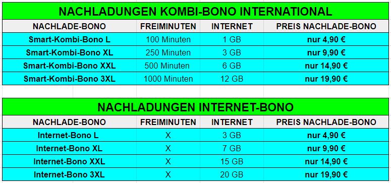 Sim Karte Nur Internet.Smartphone Sim Hitsmobile